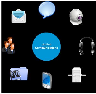unified communication graph