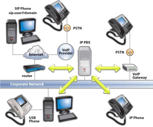 ip pbx graph