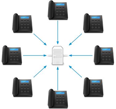 sip server diagram