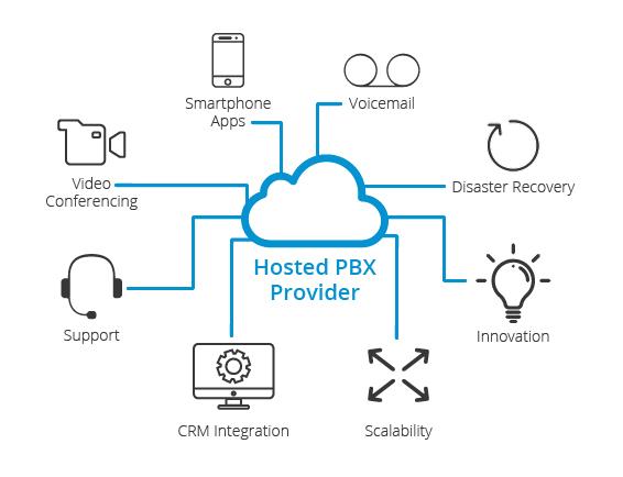 hosted pbx provider