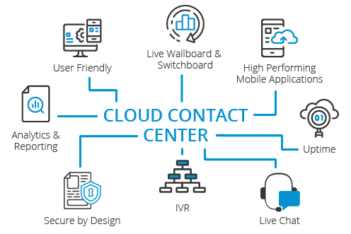 cloud call center diagram
