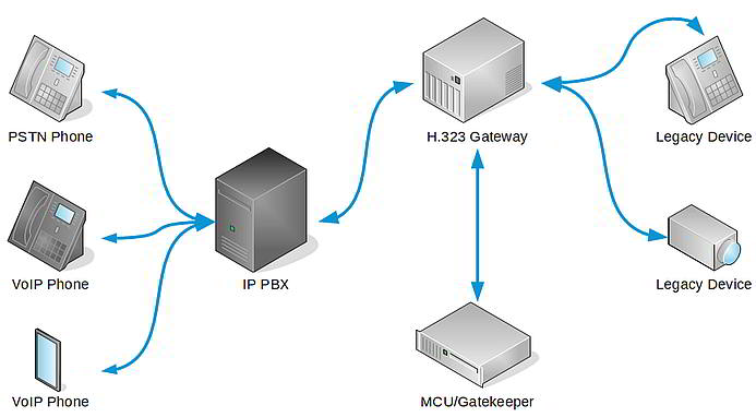 H.323 and VoIP device interoperability.