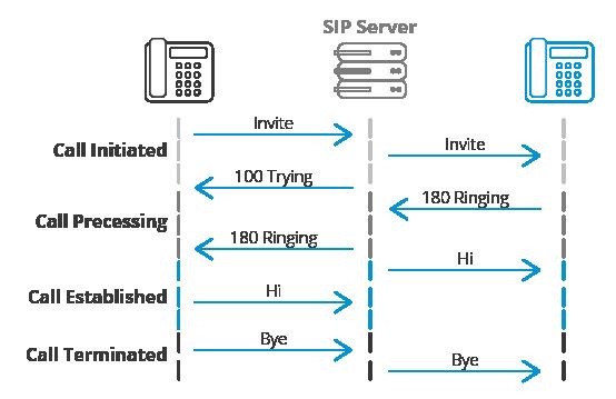 sip diagram