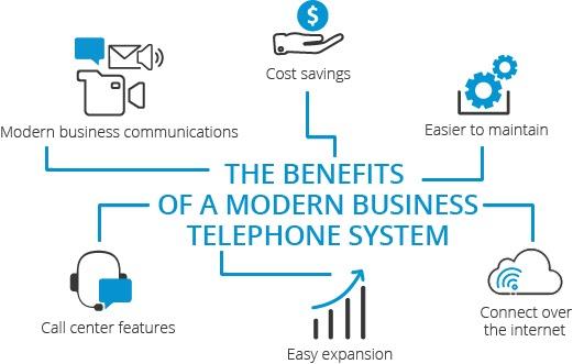 lợi ích của hệ thống điện thoại di động kinh doanh hiện đại