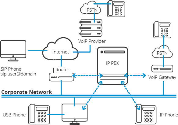 Connections wiring voip to phone VoIP My
