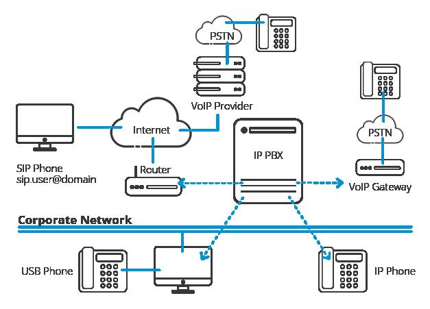 Hệ thống PBX hoạt động như thế nào Sơ đồ