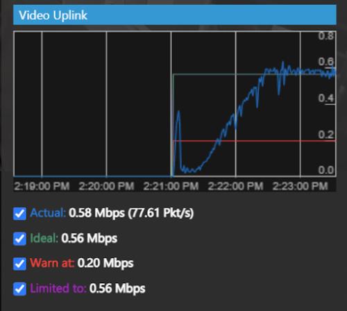 video uplink bandwidth threshold